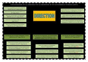 Organigramme de la DPFC